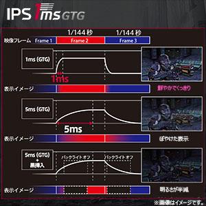 IPS 1ms